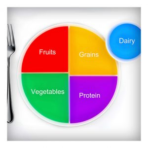 food groups graphic
